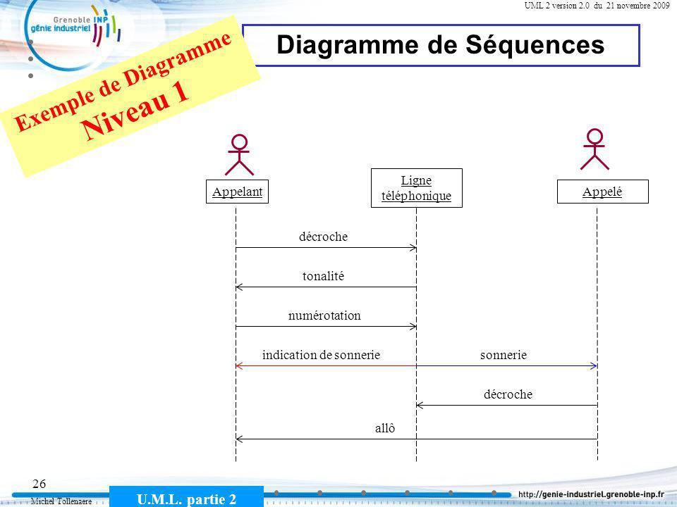 Michel Tollenaere U.M.L. partie 2 26 Cours MSI-2A filière ICL UML 2 version 2.0 du 21 novembre 2009 Diagramme de Séquences Appelant Ligne téléphonique