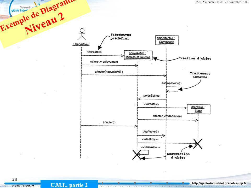 Michel Tollenaere U.M.L. partie 2 28 Cours MSI-2A filière ICL UML 2 version 2.0 du 21 novembre 2009 Exemple de Diagramme Niveau 2