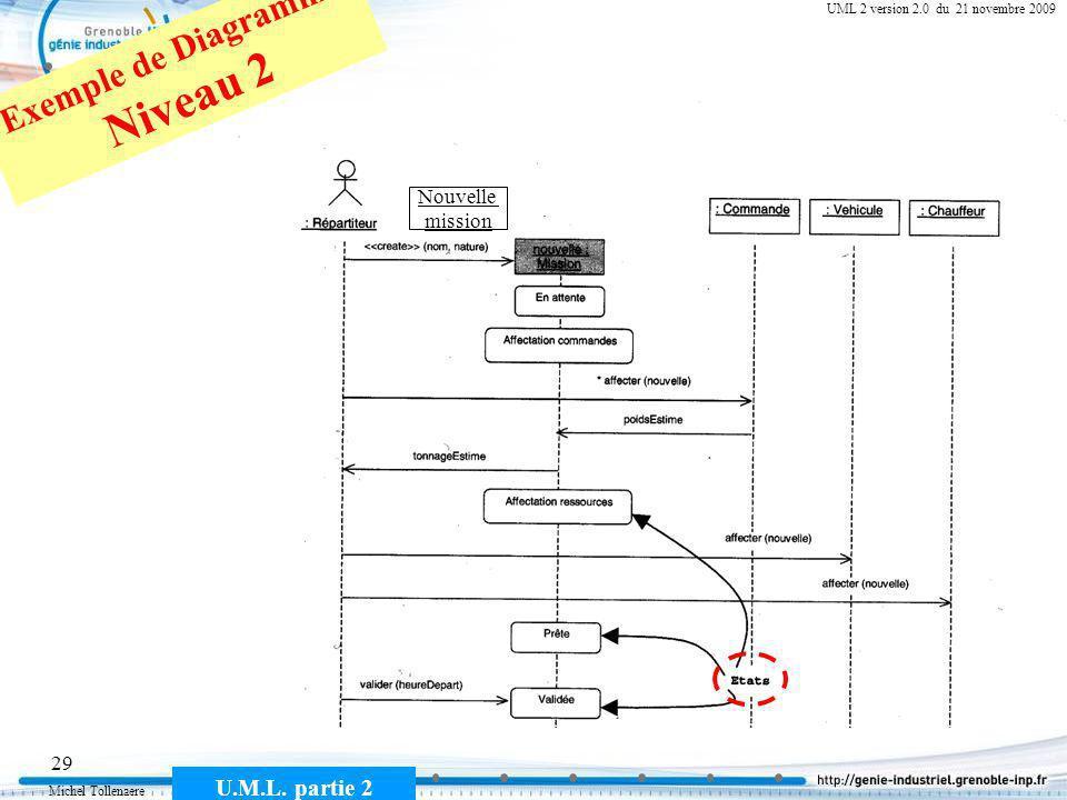 Michel Tollenaere U.M.L. partie 2 29 Cours MSI-2A filière ICL UML 2 version 2.0 du 21 novembre 2009 Nouvelle mission Exemple de Diagramme Niveau 2