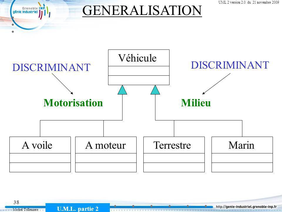 Michel Tollenaere U.M.L. partie 2 38 Cours MSI-2A filière ICL UML 2 version 2.0 du 21 novembre 2009 GENERALISATION Véhicule A voileTerrestreA moteurMa
