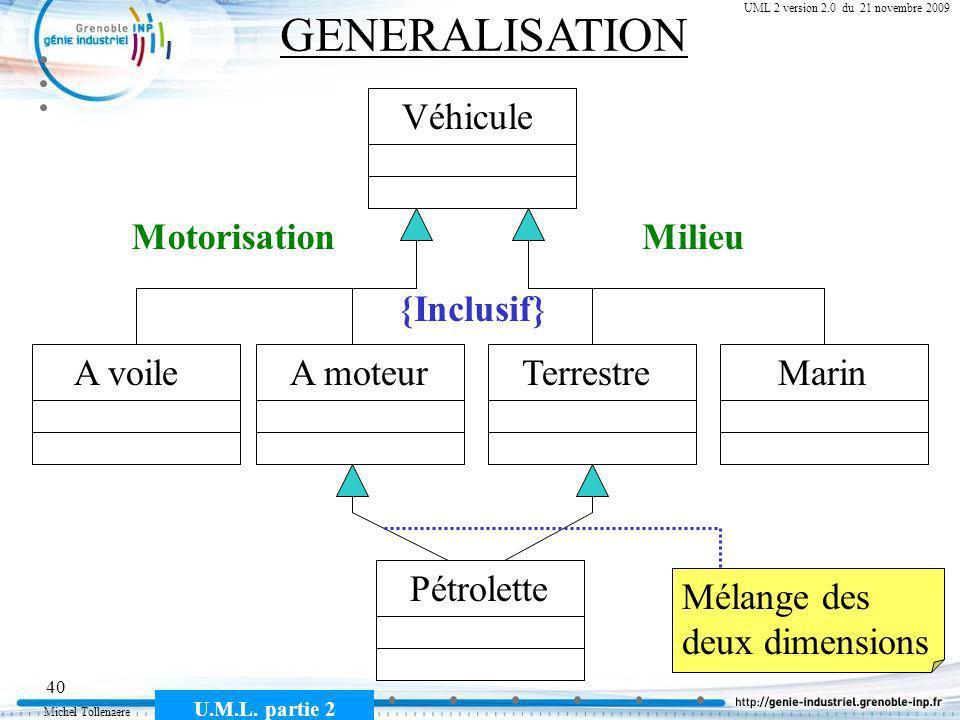 Michel Tollenaere U.M.L. partie 2 40 Cours MSI-2A filière ICL UML 2 version 2.0 du 21 novembre 2009 GENERALISATION Véhicule A voileTerrestreA moteurMa