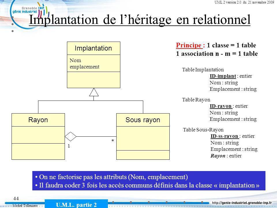 Michel Tollenaere U.M.L. partie 2 44 Cours MSI-2A filière ICL UML 2 version 2.0 du 21 novembre 2009 Implantation de lhéritage en relationnel Sous rayo