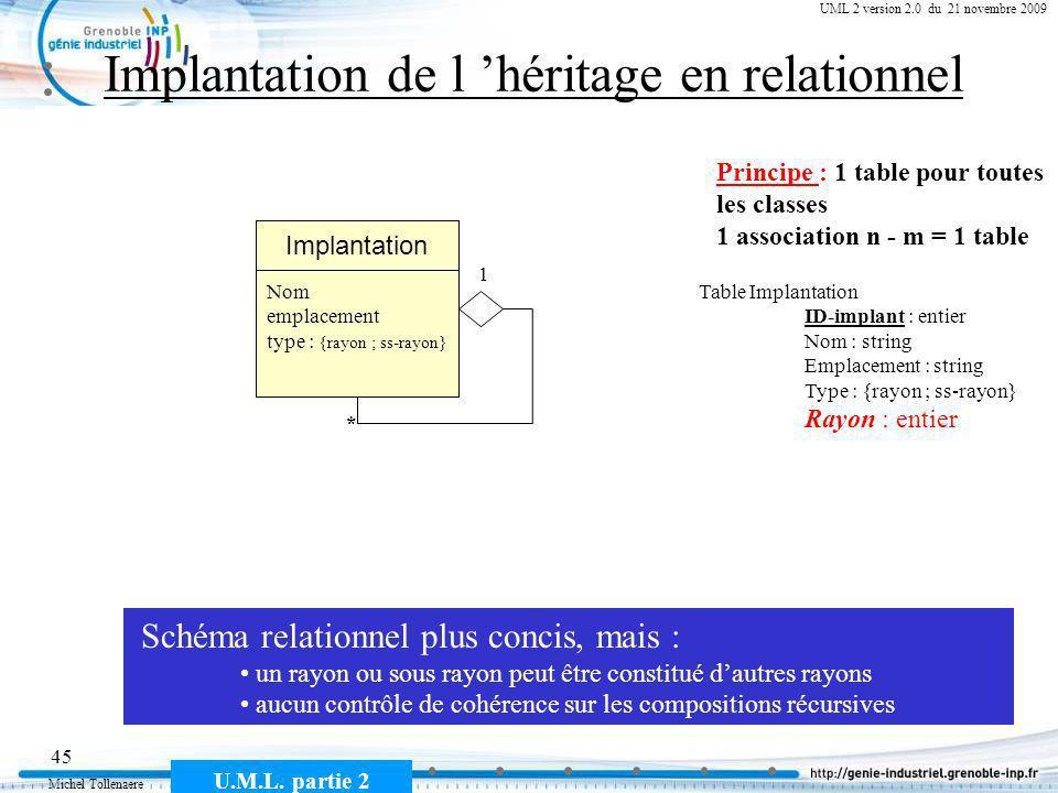 Michel Tollenaere U.M.L. partie 2 45 Cours MSI-2A filière ICL UML 2 version 2.0 du 21 novembre 2009 Implantation de l héritage en relationnel Sous ray