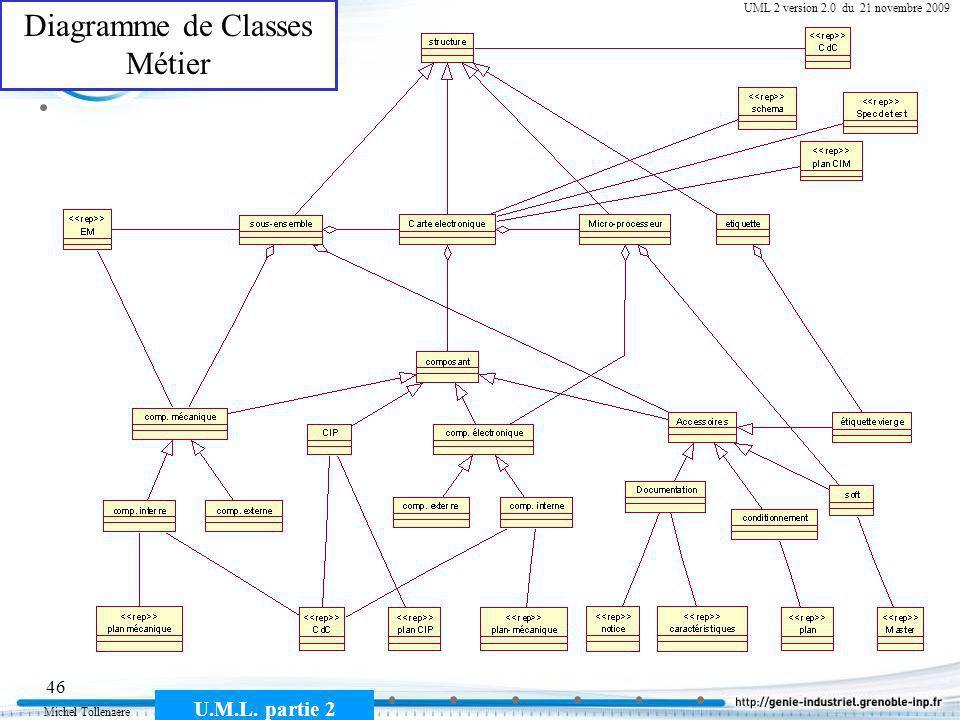 Michel Tollenaere U.M.L. partie 2 46 Cours MSI-2A filière ICL UML 2 version 2.0 du 21 novembre 2009 Diagramme de Classes Métier
