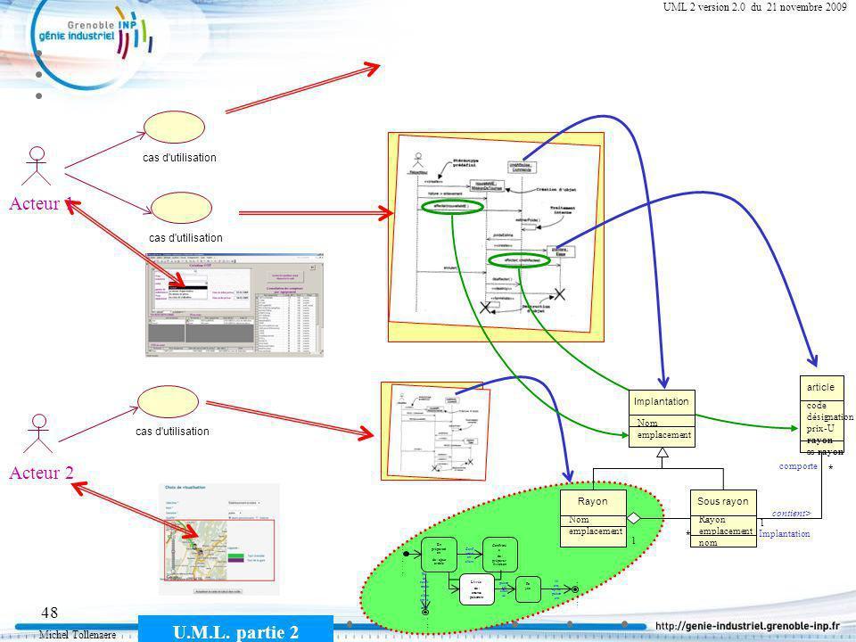 Michel Tollenaere U.M.L. partie 2 48 Cours MSI-2A filière ICL UML 2 version 2.0 du 21 novembre 2009 cas d'utilisation Acteur 1 Acteur 2 article code d