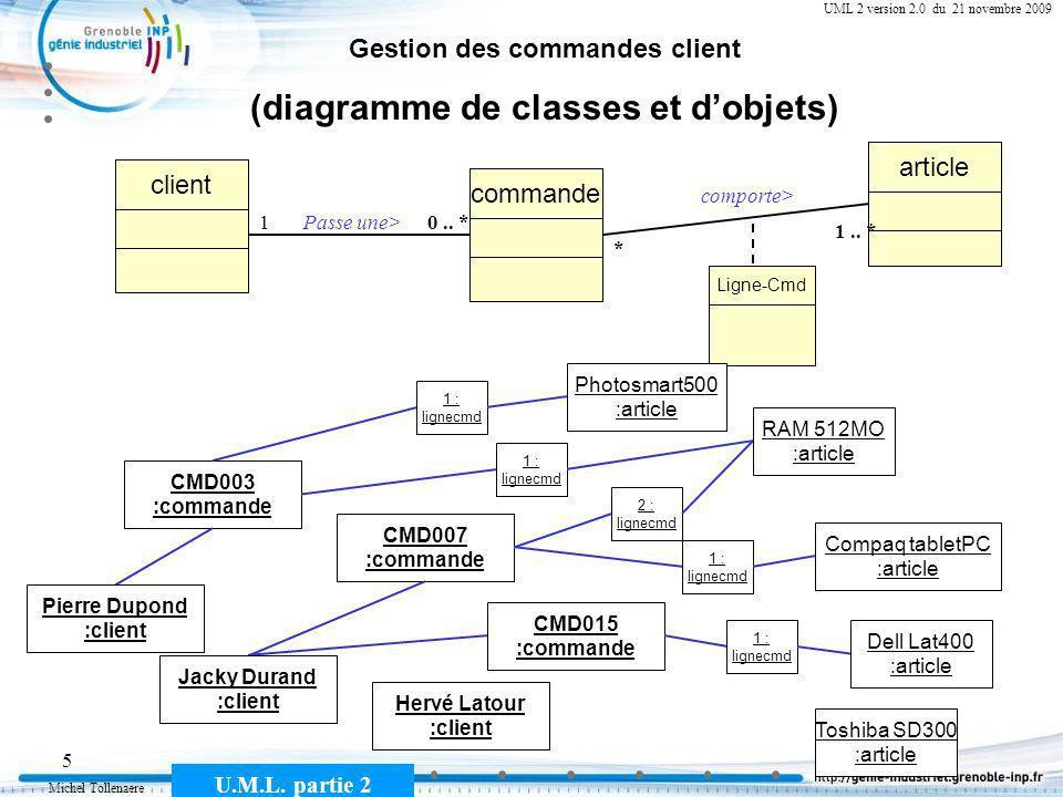 Michel Tollenaere U.M.L. partie 2 5 Cours MSI-2A filière ICL UML 2 version 2.0 du 21 novembre 2009 Gestion des commandes client (diagramme de classes
