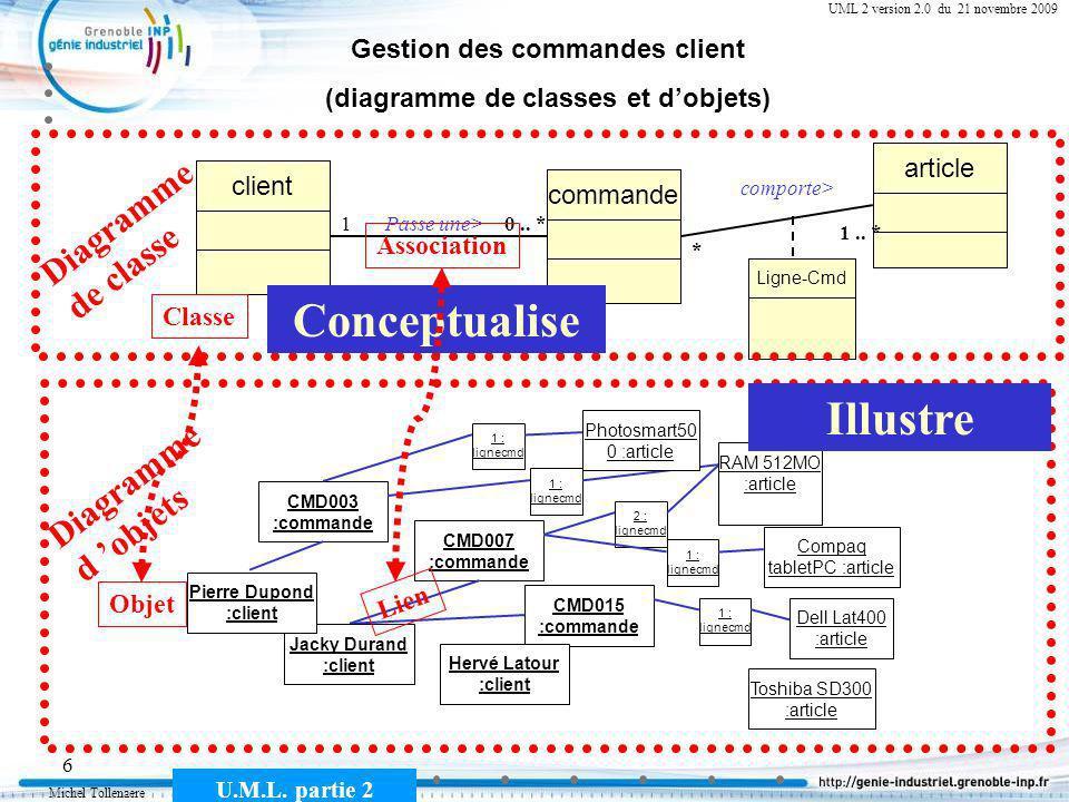 Michel Tollenaere U.M.L. partie 2 6 Cours MSI-2A filière ICL UML 2 version 2.0 du 21 novembre 2009 Gestion des commandes client (diagramme de classes