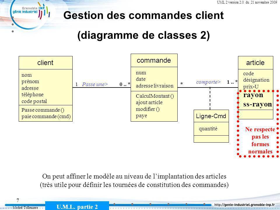 Michel Tollenaere U.M.L. partie 2 7 Cours MSI-2A filière ICL UML 2 version 2.0 du 21 novembre 2009 Gestion des commandes client (diagramme de classes