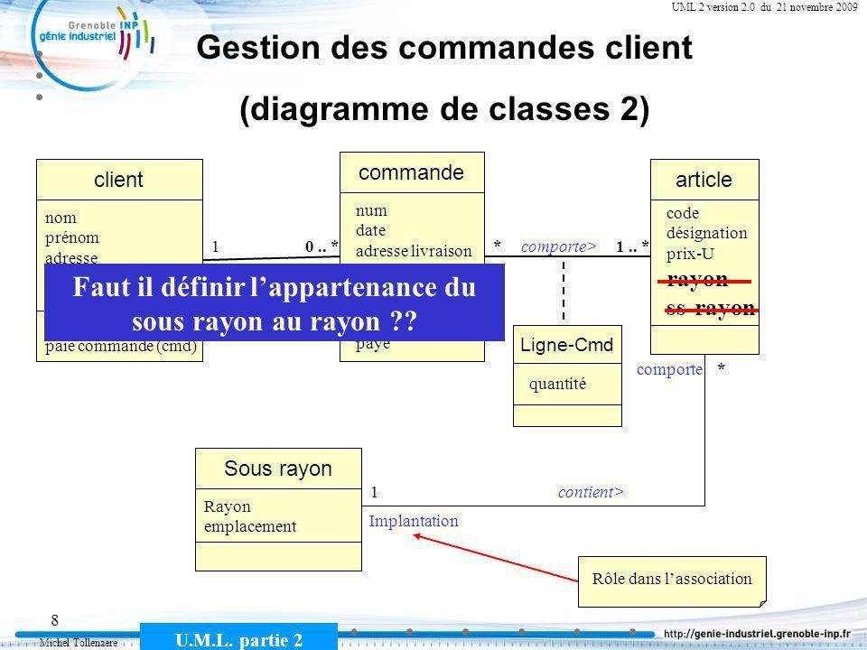 Michel Tollenaere U.M.L. partie 2 8 Cours MSI-2A filière ICL UML 2 version 2.0 du 21 novembre 2009 Gestion des commandes client (diagramme de classes