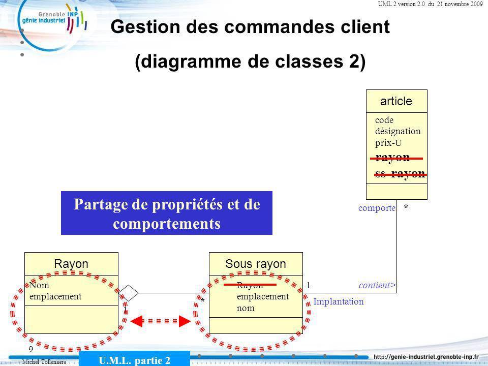 Michel Tollenaere U.M.L. partie 2 9 Cours MSI-2A filière ICL UML 2 version 2.0 du 21 novembre 2009 Gestion des commandes client (diagramme de classes