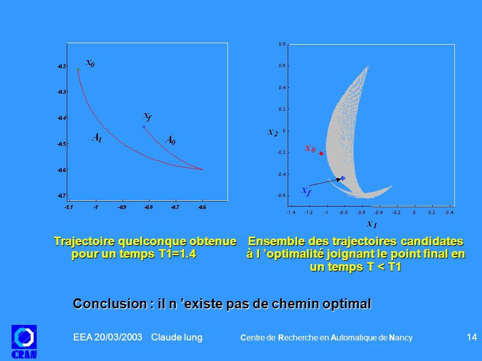EEA 20/03/2003 Claude Iung Centre de Recherche en Automatique de Nancy 14 Trajectoire quelconque obtenue pour un temps T1=1.4 Ensemble des trajectoire