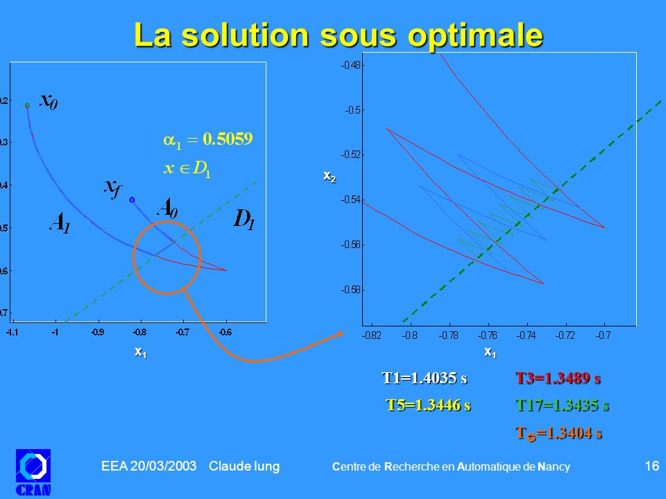 EEA 20/03/2003 Claude Iung Centre de Recherche en Automatique de Nancy 16 T1=1.4035 sT3=1.3489 s T5=1.3446 sT17=1.3435 s T5=1.3446 sT17=1.3435 s T =1.3404 s T =1.3404 s x1x1x1x1 x2x2x2x2 x1x1x1x1 x2x2x2x2 La solution sous optimale