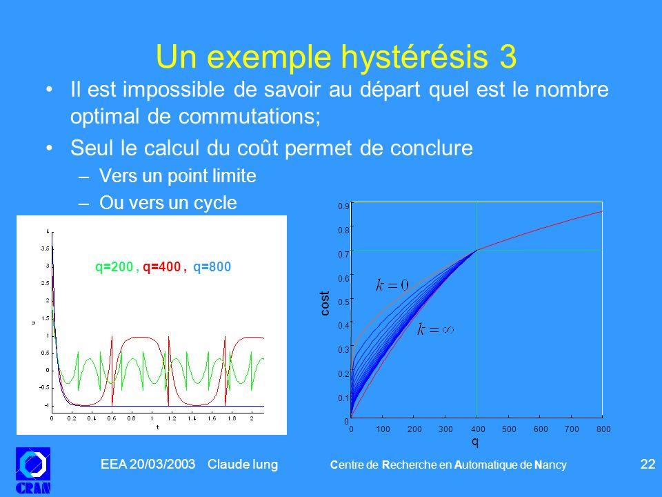 EEA 20/03/2003 Claude Iung Centre de Recherche en Automatique de Nancy 22 Un exemple hystérésis 3 Il est impossible de savoir au départ quel est le no