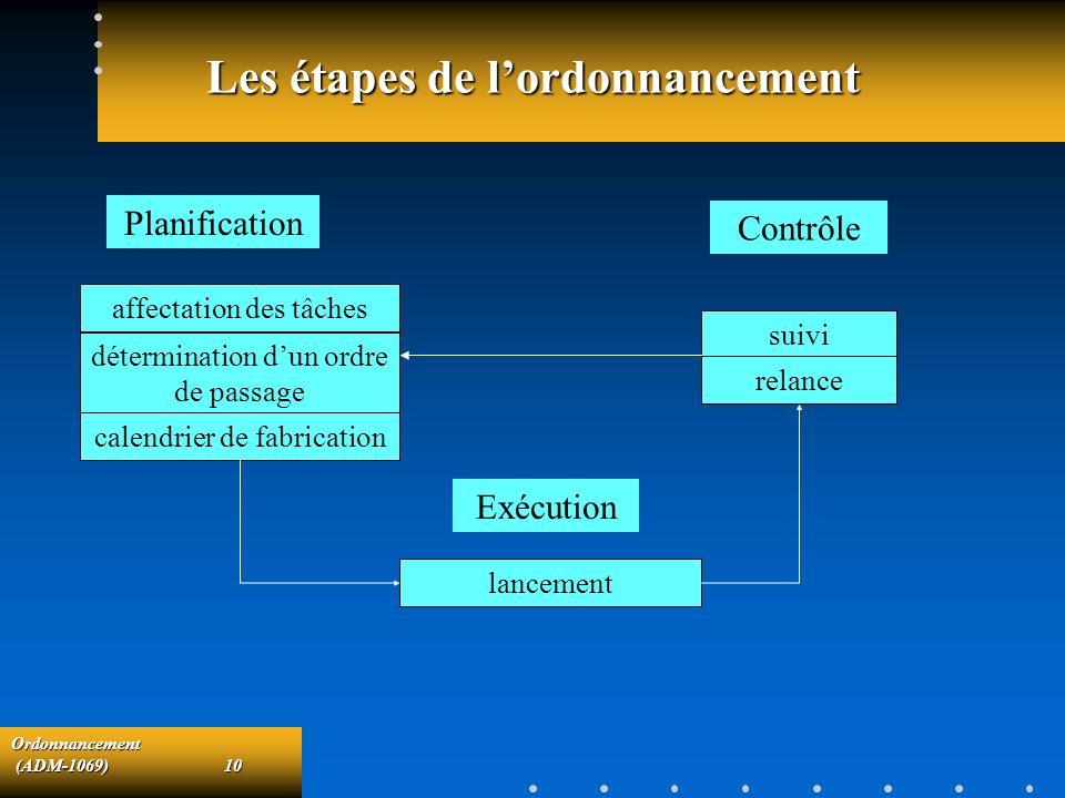 Ordonnancement (ADM-1069)10 (ADM-1069)10 Les étapes de lordonnancement Planification affectation des tâches détermination dun ordre de passage calendr