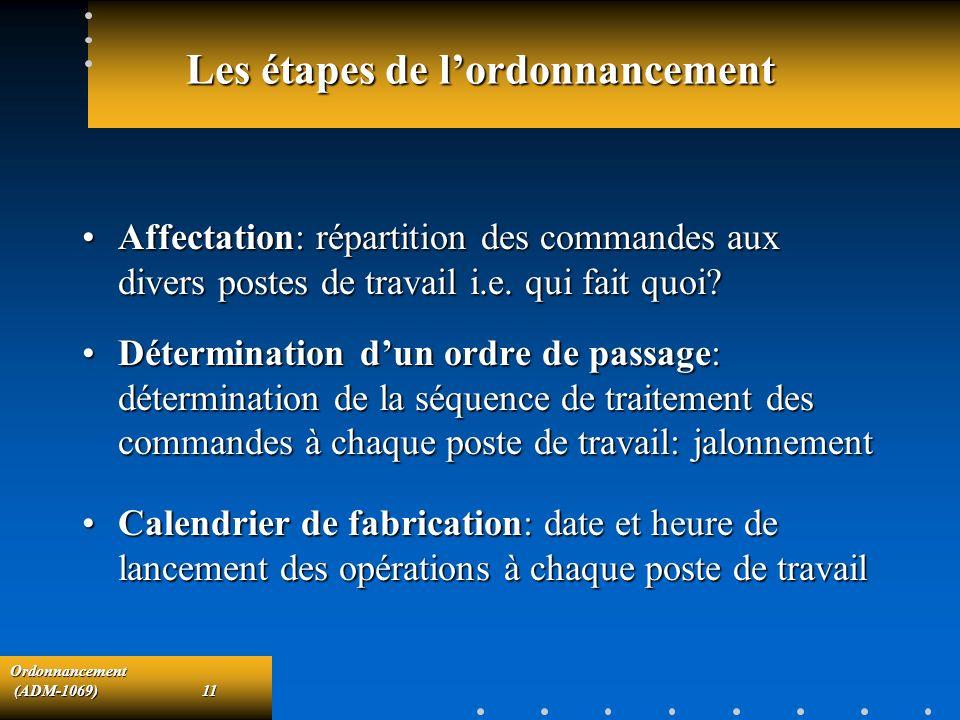 Ordonnancement (ADM-1069)11 (ADM-1069)11 Les étapes de lordonnancement Affectation: répartition des commandes aux divers postes de travail i.e. qui fa