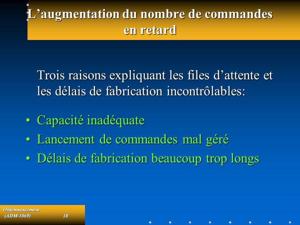Ordonnancement (ADM-1069)18 (ADM-1069)18 Laugmentation du nombre de commandes en retard Trois raisons expliquant les files dattente et les délais de f