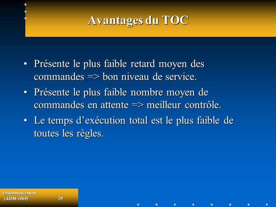 Ordonnancement (ADM-1069)29 (ADM-1069)29 Avantages du TOC Présente le plus faible retard moyen des commandes => bon niveau de service.Présente le plus