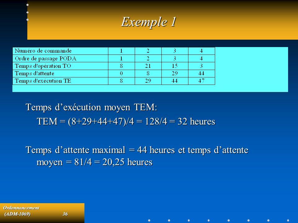 Ordonnancement (ADM-1069)36 (ADM-1069)36 Exemple 1 Temps dexécution moyen TEM: TEM = (8+29+44+47)/4 = 128/4 = 32 heures Temps dattente maximal = 44 he