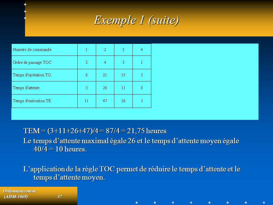 Ordonnancement (ADM-1069)37 (ADM-1069)37 Exemple 1 (suite) TEM = (3+11+26+47)/4 = 87/4 = 21,75 heures Le temps dattente maximal égale 26 et le temps d