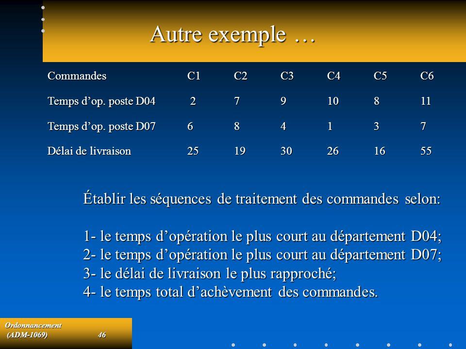 Ordonnancement (ADM-1069)46 (ADM-1069)46 Autre exemple … CommandesC1C2C3C4C5C6 Temps dop. poste D04 27910811 Temps dop. poste D07684137 Délai de livra