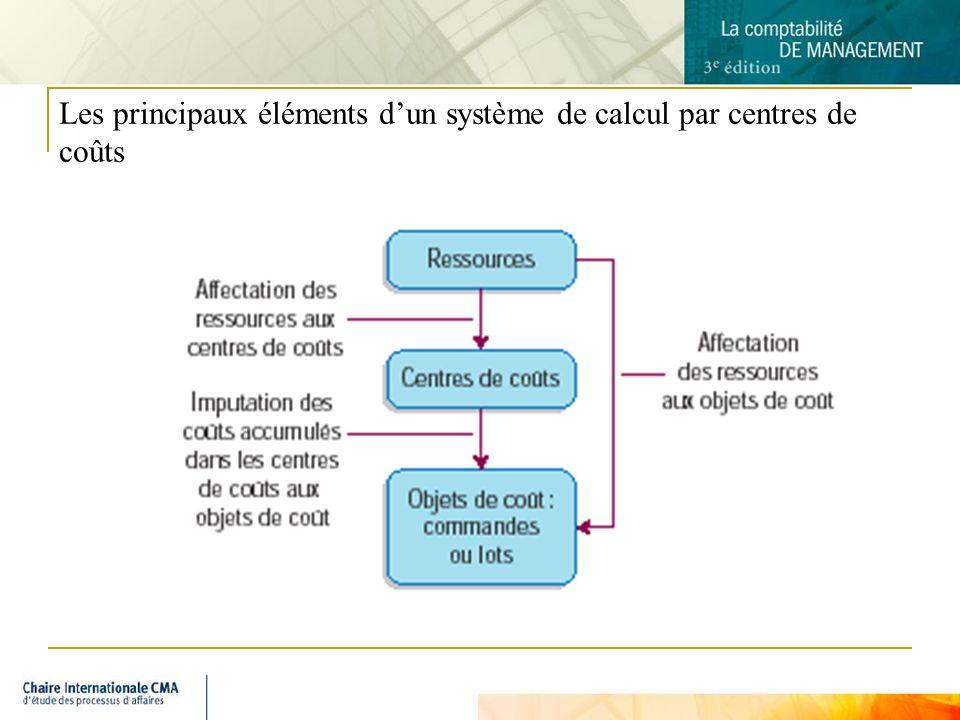 3 Les principaux éléments dun système de calcul par centres de coûts