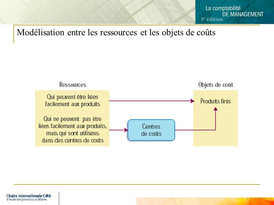 4 Modélisation entre les ressources et les objets de coûts