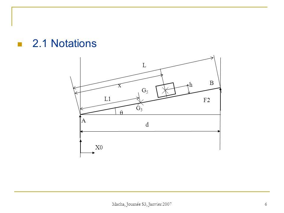 Macha, Journée S3, Janvier 2007 6 2.1 Notations B F2 G3G3 G5G5 h L1 L x A d X0