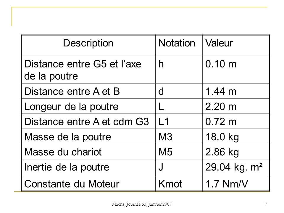 Macha, Journée S3, Janvier 2007 7 DescriptionNotationValeur Distance entre G5 et laxe de la poutre h0.10 m Distance entre A et Bd1.44 m Longeur de la poutreL2.20 m Distance entre A et cdm G3L10.72 m Masse de la poutreM318.0 kg Masse du chariotM52.86 kg Inertie de la poutreJ29.04 kg.