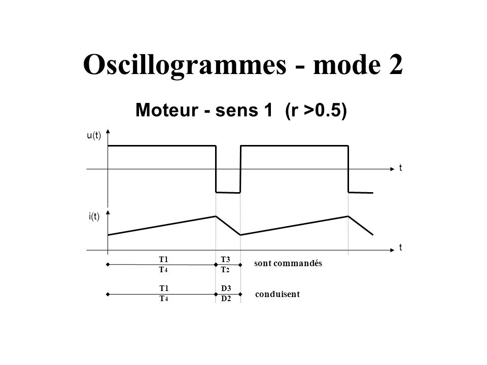 Oscillogrammes - mode 2 u(t) i(t) t t Moteur - sens 1 (r >0.5) conduisent sont commandés T1 T 4 D3 D2 T1 T 4 T3 T 2
