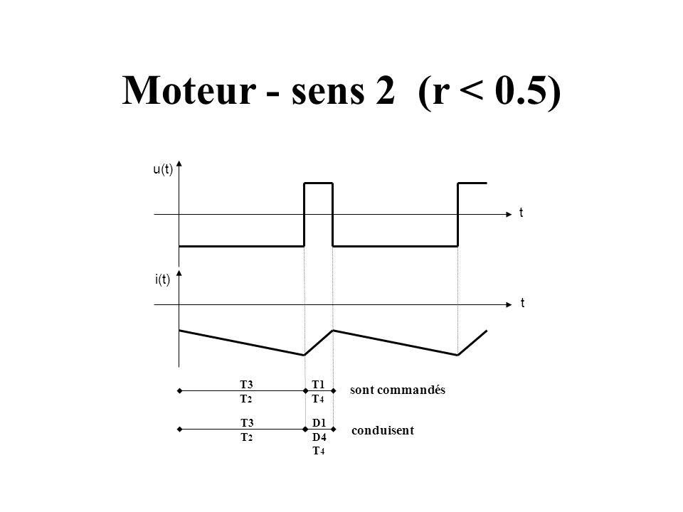 Arrêt (r = 0.5) u(t) i(t) t t Umoy = 0 et Imoy=0 conduisent sont commandés T3 T 2 D1 D4 T 4 T3 T 2 T1 T 4 D3 D2 T1 T 4
