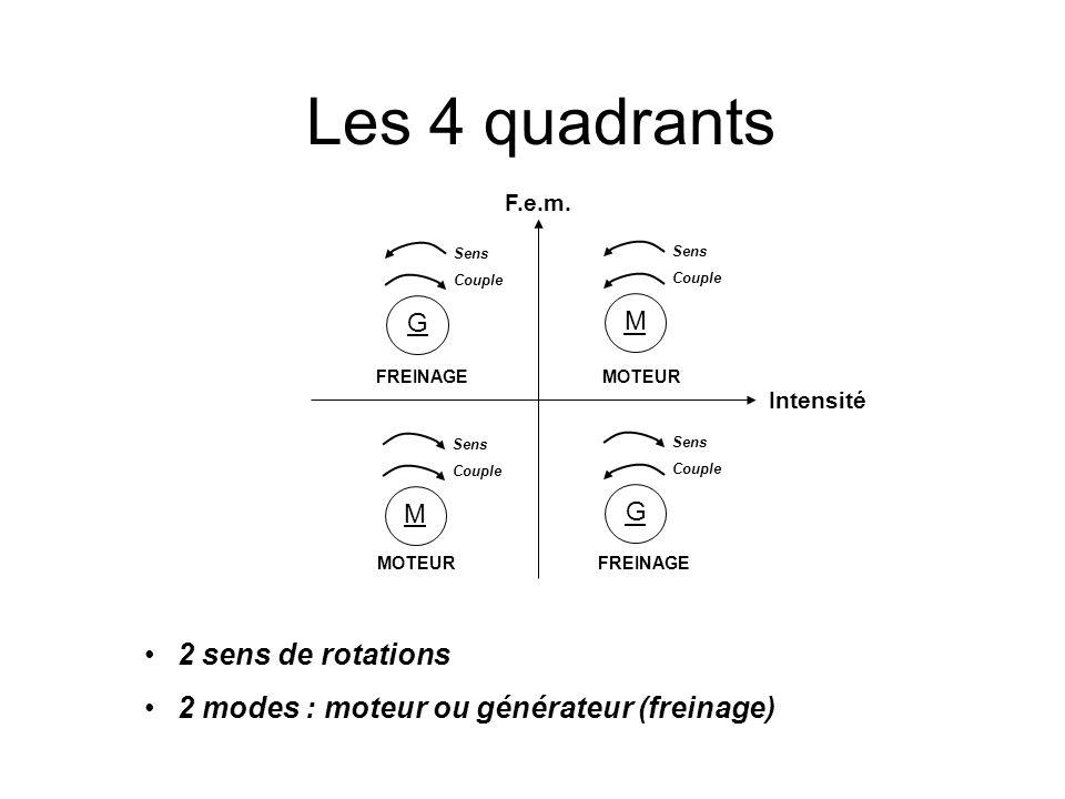 Les 4 quadrants 2 sens de rotations 2 modes : moteur ou générateur (freinage) M Intensité F.e.m. Sens Couple M Sens Couple G Sens Couple G Sens Couple