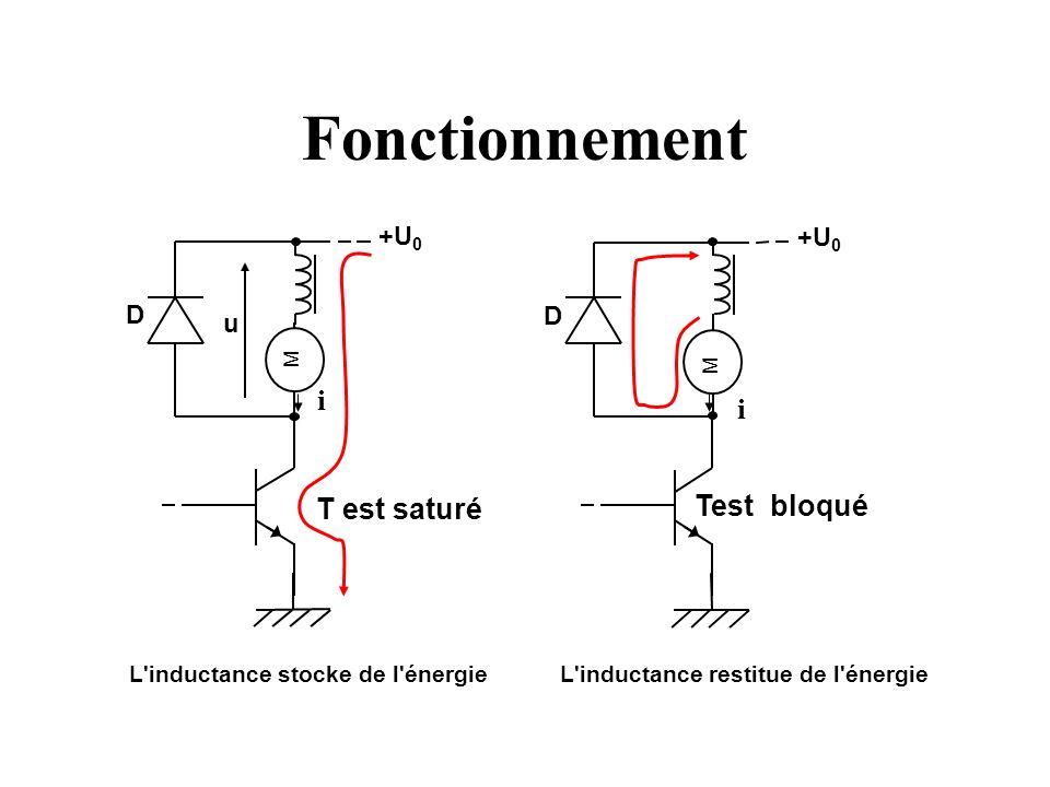 Fonctionnement M T est saturé D +U 0 M Test bloqué D +U 0 L'inductance stocke de l'énergie L'inductance restitue de l'énergie u i i