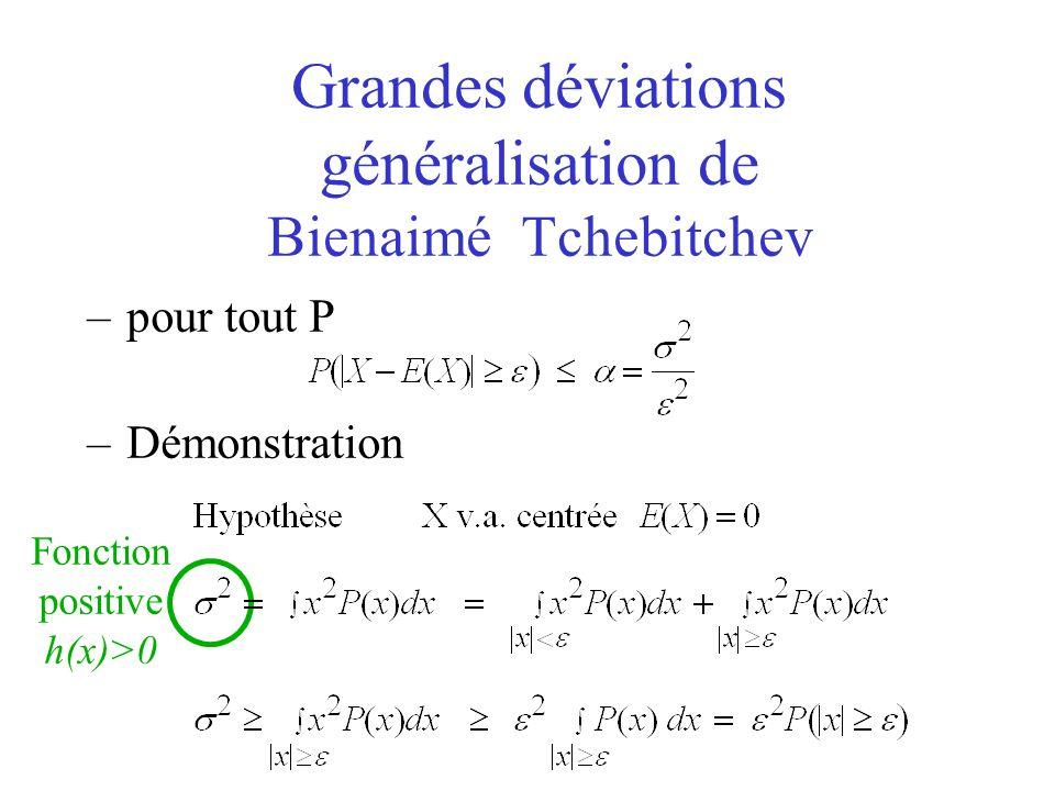 Grandes déviations généralisation de Bienaimé Tchebitchev –pour tout P –Démonstration Fonction positive h(x)>0
