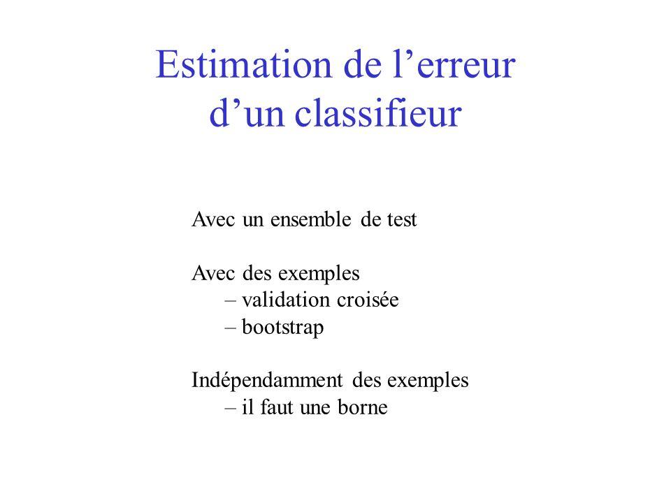 Estimation de lerreur dun classifieur Avec un ensemble de test Avec des exemples – validation croisée – bootstrap Indépendamment des exemples – il fau
