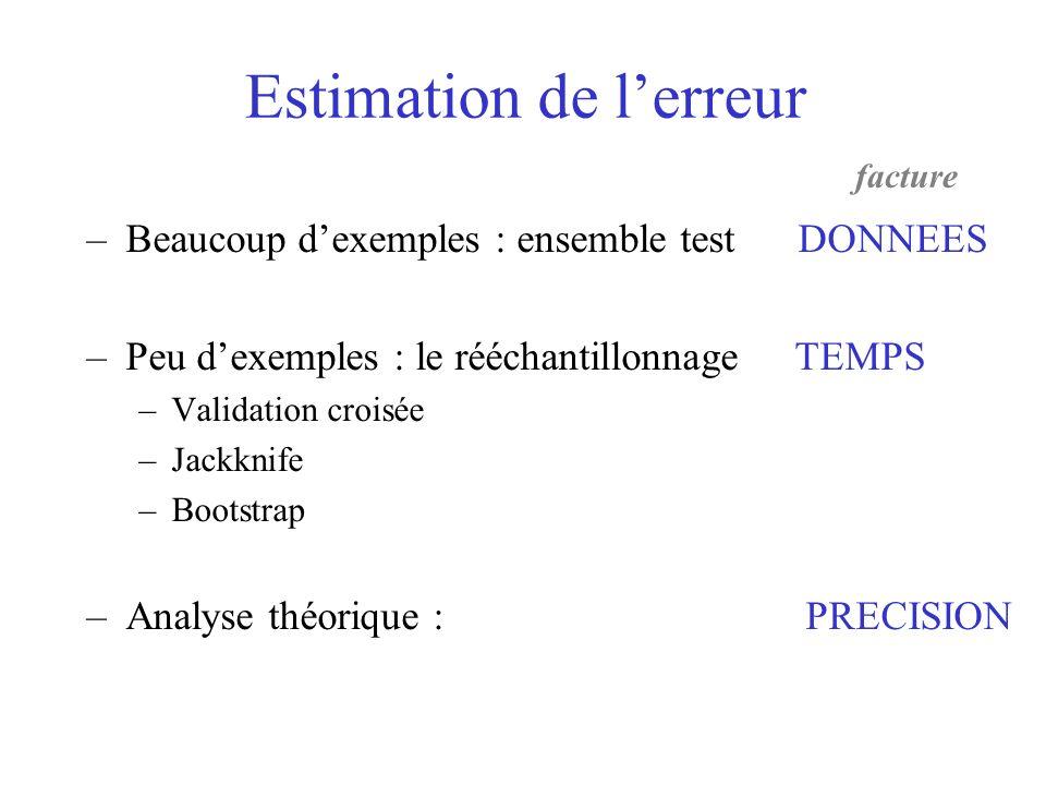 –Beaucoup dexemples : ensemble test DONNEES –Peu dexemples : le rééchantillonnage TEMPS –Validation croisée –Jackknife –Bootstrap –Analyse théorique :
