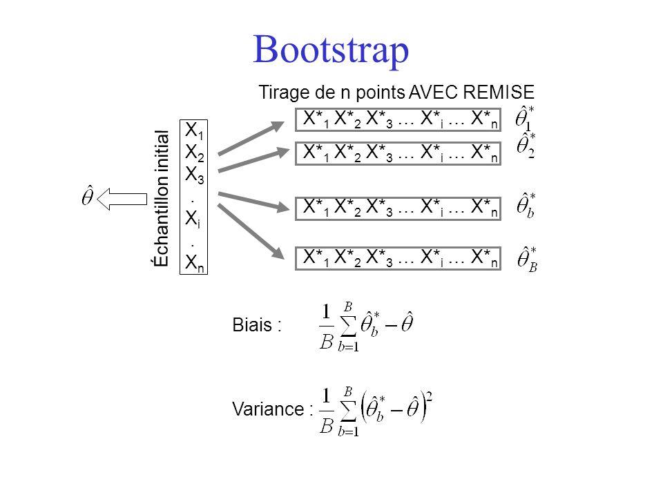 Bootstrap X 1 X 2 X 3. X i. X n Échantillon initial X* 1 X* 2 X* 3 … X* i … X* n Tirage de n points AVEC REMISE X* 1 X* 2 X* 3 … X* i … X* n Biais : V
