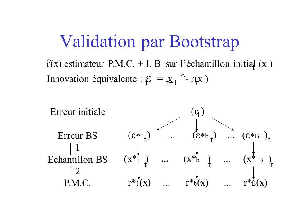 r(x) estimateur P.M.C. + I. B sur léchantillon initial (x ) Innovation équivalente : = x - r(x ) Validation par Bootstrap t t+1 t Erreur initiale Erre