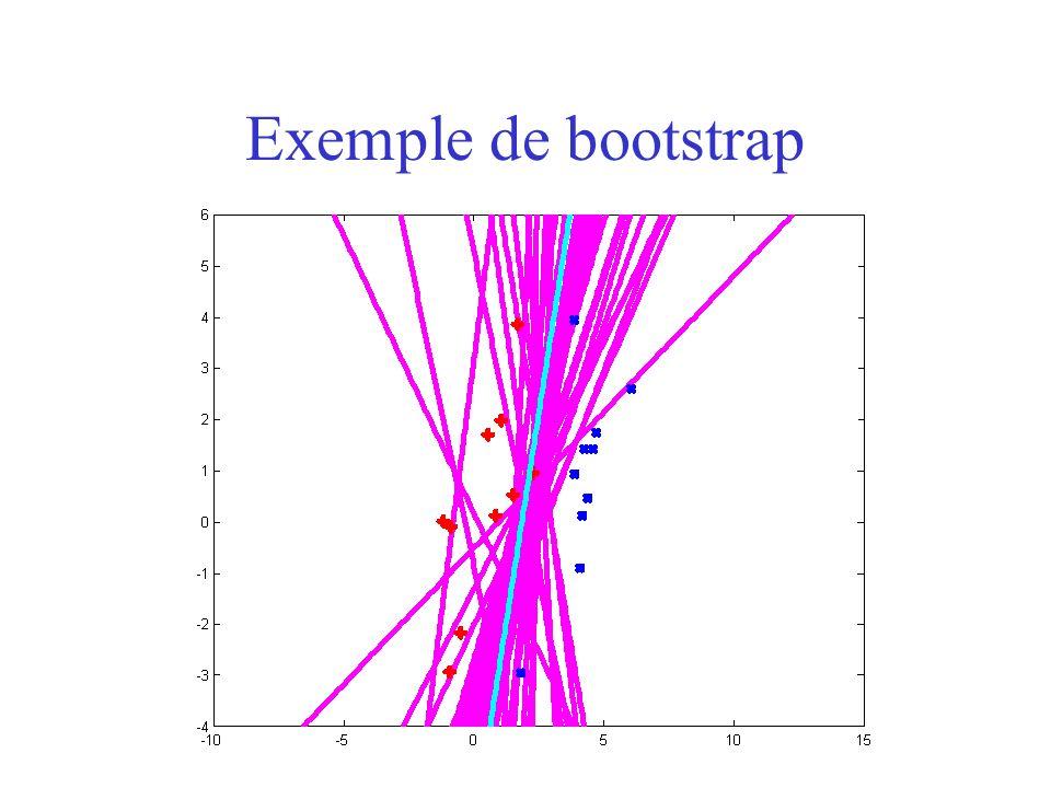 Exemple de bootstrap