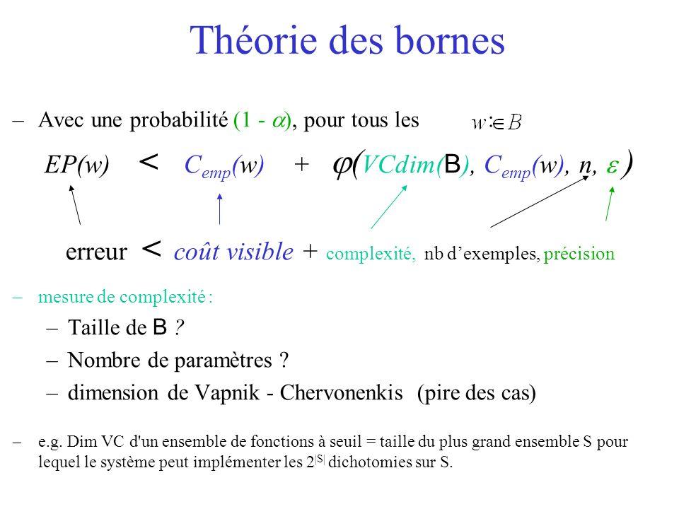 –Avec une probabilité (1 - ), pour tous les : EP(w) < C emp (w) + ( VCdim( B ), C emp (w), n, ) erreur < coût visible + complexité, nb dexemples, préc