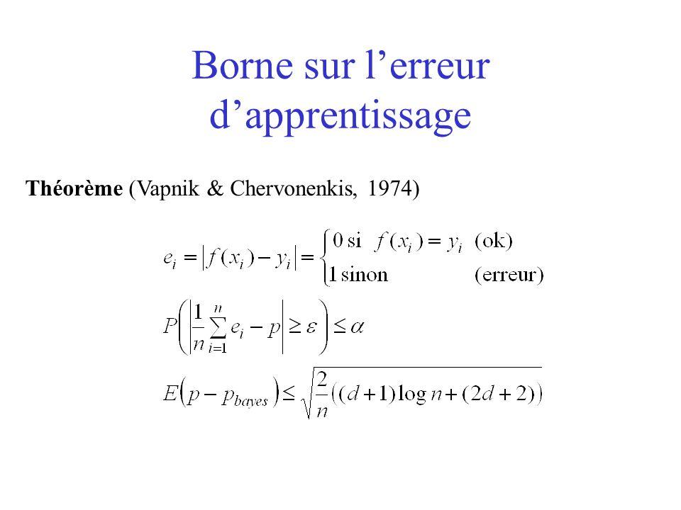 Borne sur lerreur dapprentissage Théorème (Vapnik & Chervonenkis, 1974)