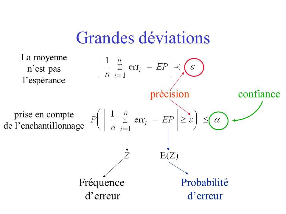 Grandes déviations Fréquence Probabilité derreur précision confiance La moyenne nest pas lespérance prise en compte de lenchantillonnage