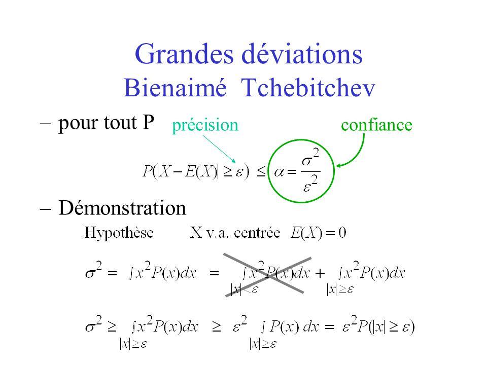 Grande déviation -6-4-20246 0 confiance = (4n ) -1/2 précision p : probabilité derreur X i = 1 si on cest trompé, = 0 sinon