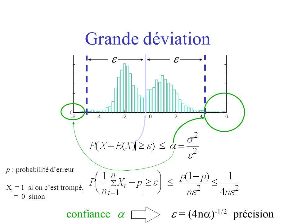 Application : comparaison dalgorithmes Algorithme 1 (adaline) Algorithme 2 (perceptron) m exemples pour le test Donc lalgorithme 1 est meilleur que lalgorithme 2