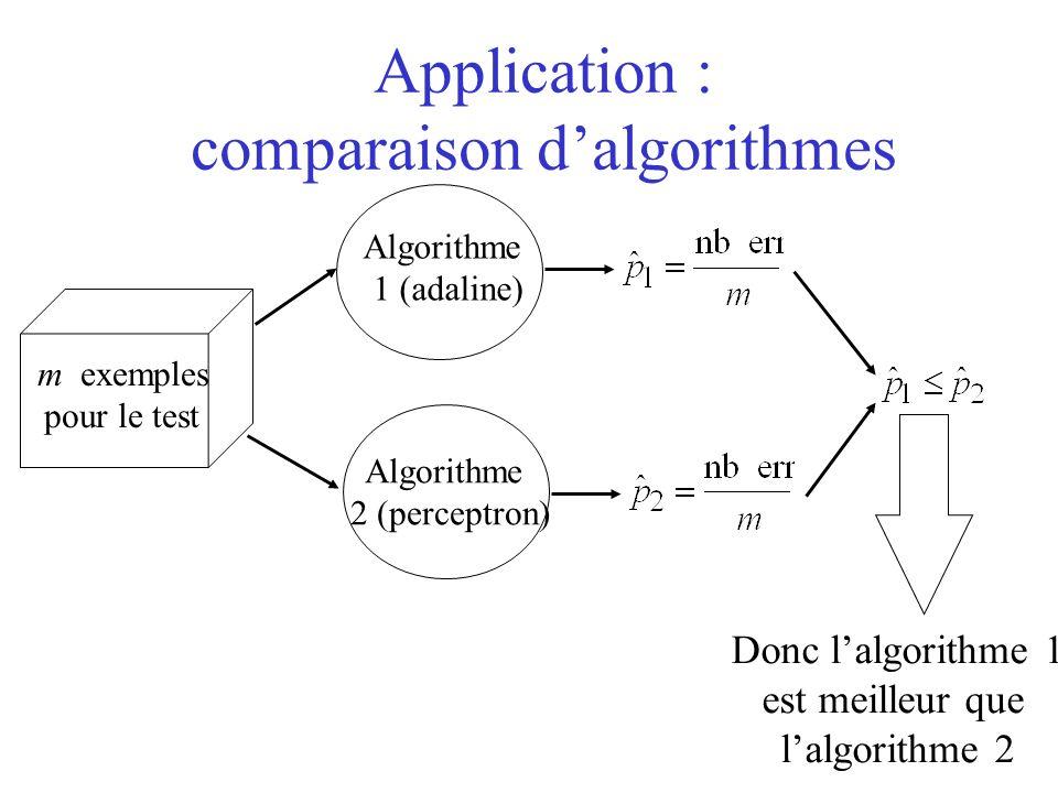 Application : comparaison dalgorithmes Algorithme 1 (adaline) Algorithme 2 (perceptron) m exemples pour le test Donc lalgorithme 1 est meilleur que lalgorithme 2 ssi