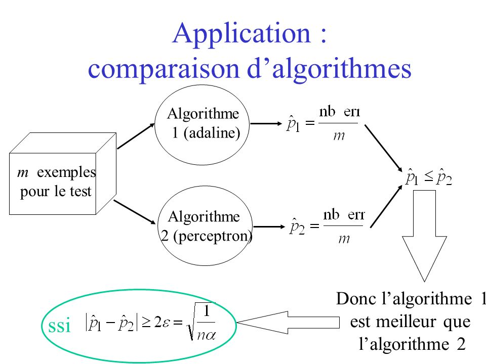 Application : comparaison dalgorithmes Algorithme 1 (adaline) Algorithme 2 (perceptron) m exemples pour le test Donc lalgorithme 1 est meilleur que la