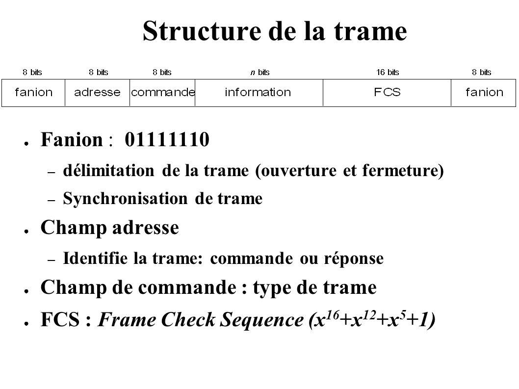 Structure de la trame Fanion : 01111110 – délimitation de la trame (ouverture et fermeture) – Synchronisation de trame Champ adresse – Identifie la tr