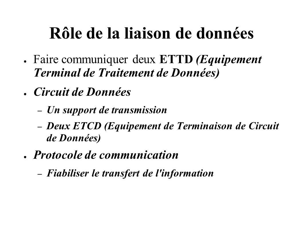 Rôle de la liaison de données Faire communiquer deux ETTD (Equipement Terminal de Traitement de Données) Circuit de Données – Un support de transmissi