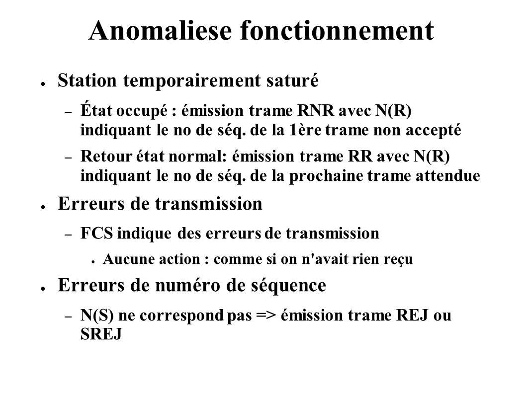 Anomaliese fonctionnement Station temporairement saturé – État occupé : émission trame RNR avec N(R) indiquant le no de séq. de la 1ère trame non acce