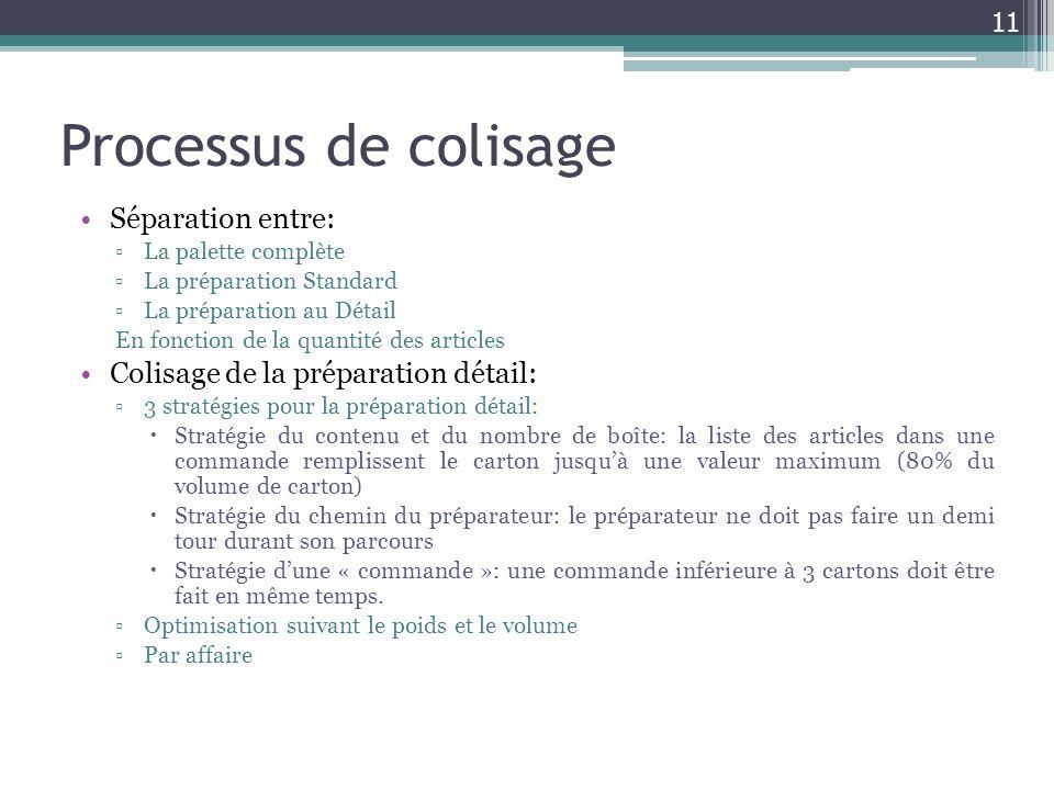Processus de colisage Séparation entre: La palette complète La préparation Standard La préparation au Détail En fonction de la quantité des articles C