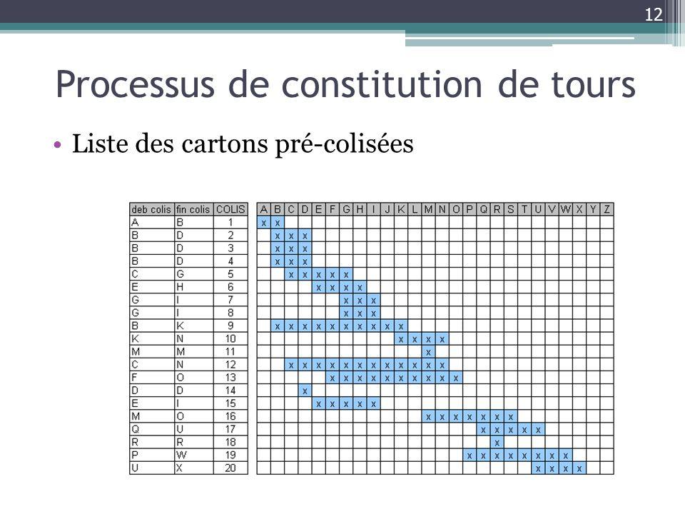 Processus de constitution de tours Liste des cartons pré-colisées 12